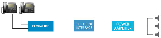 Telephone Paging Interfacing
